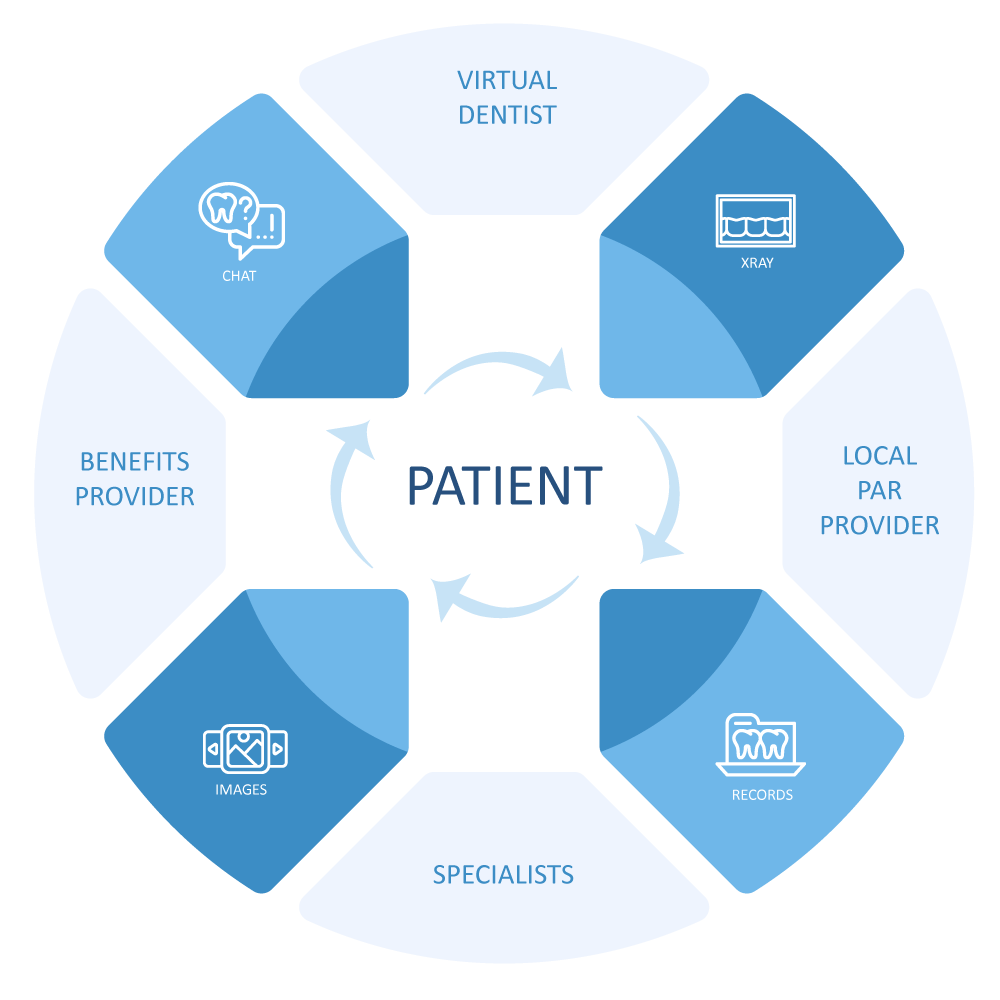 PatientCentricCommunicationTools3